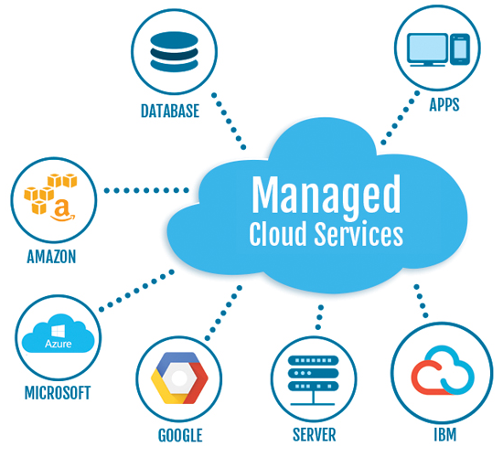 4 Types of Cloud Computing Services